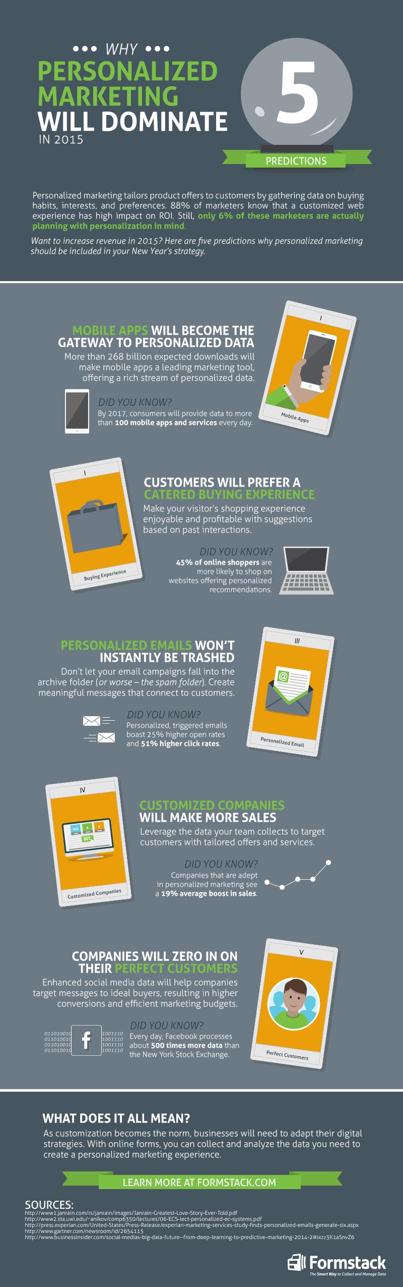 El marketing personalizado dominará en 2015