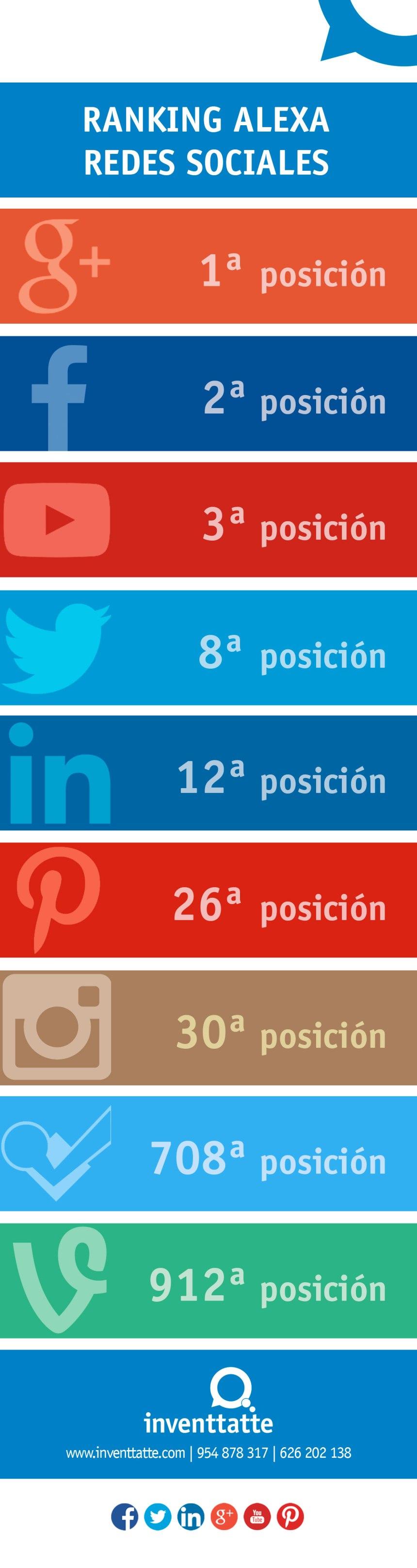 Ranking Alexa de las Redes Sociales
