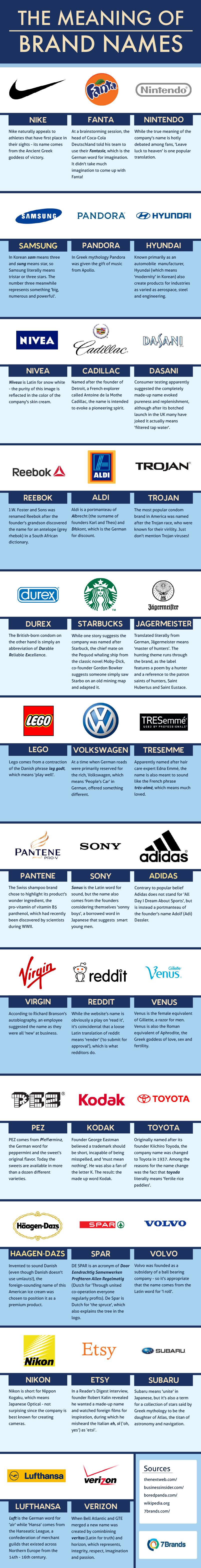El significado de los nombres de algunas marcas