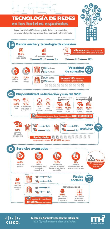 tecnología de redes en los hoteles españoles de 3 y 4 estrellas