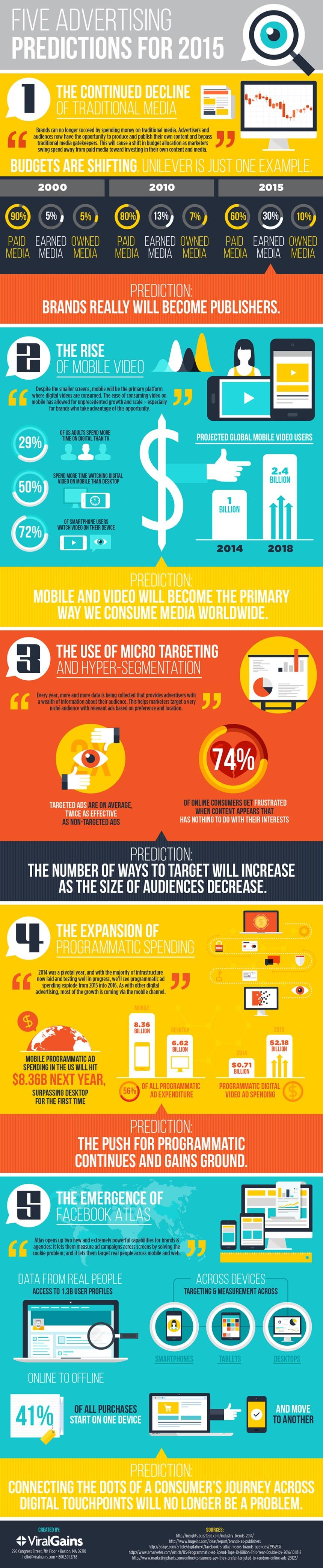 5 predicciones sobre publicidad para 2015