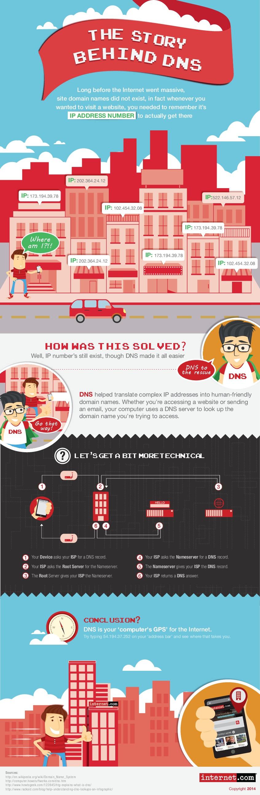 La historia detrás del DNS
