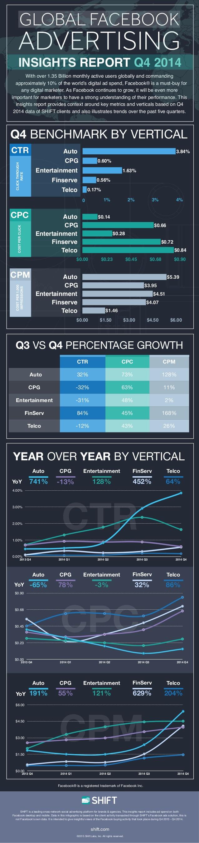 Datos interesantes sobre publicidad en FaceBook (4T/2014)