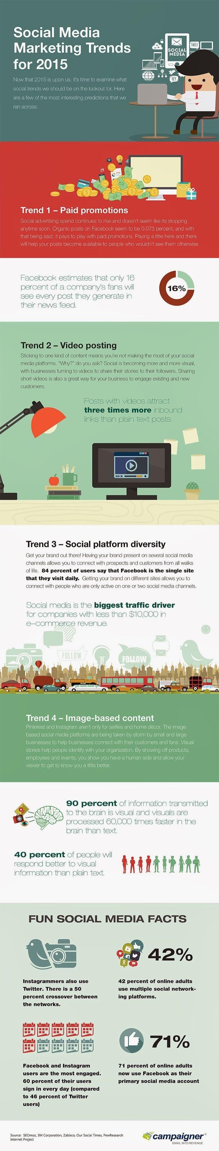 Tendencias en Social Media Marketing para 2015