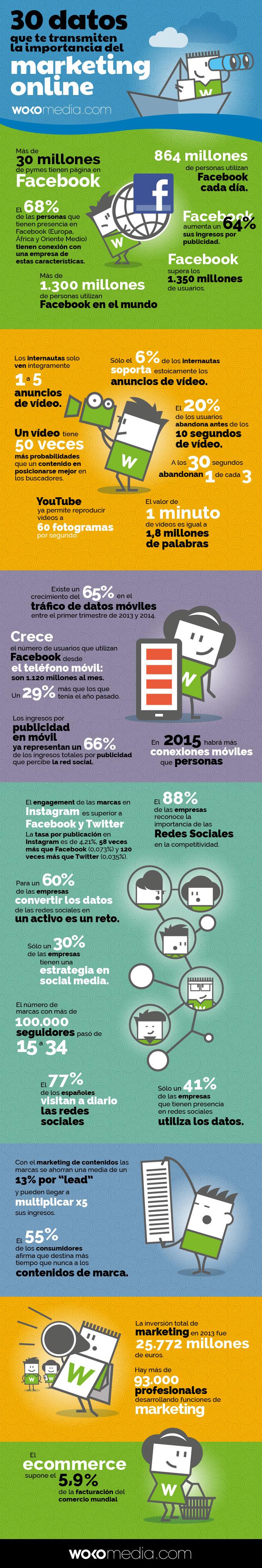 30 datos sobre la importancia del marketing online