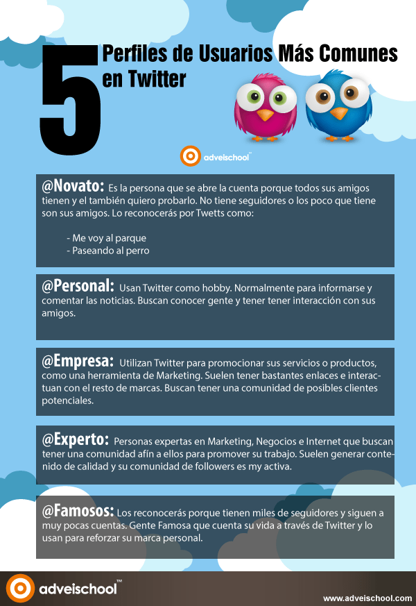 5 perfiles de usuarios más comunes en Twitter