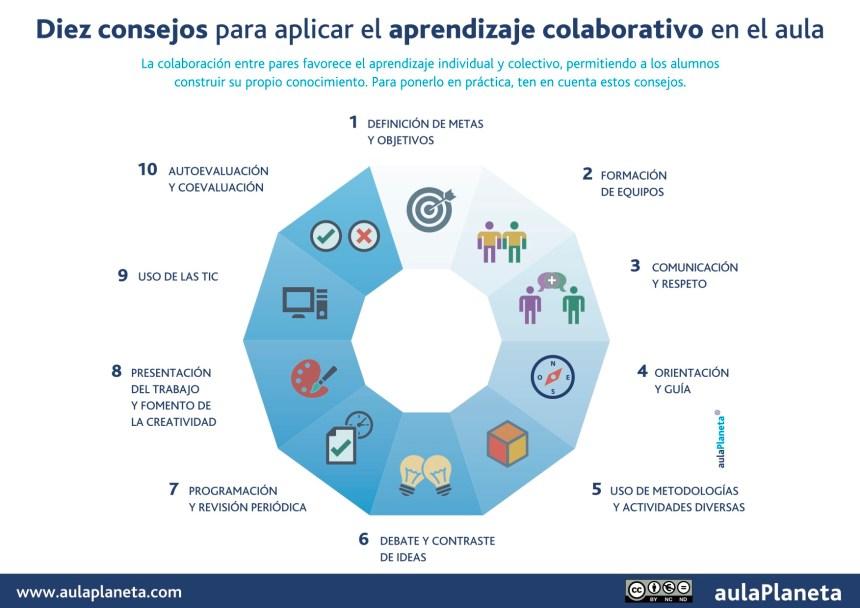 10 consejos de aprendizaje colaborativo en el aula