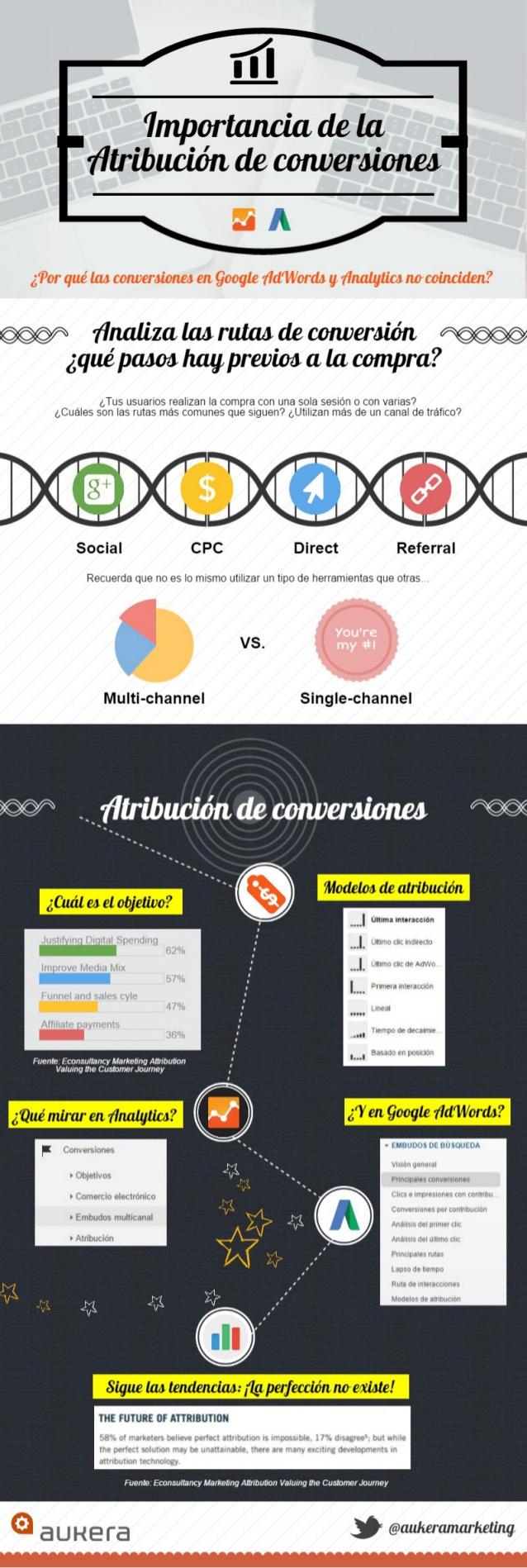 La importancia de la Atribución de conversiones (Adwords vs Analytics)