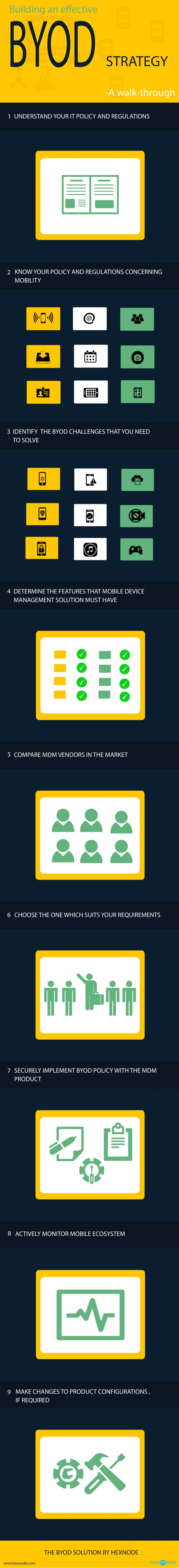 Construyendo una estrategia efectiva de BYOD