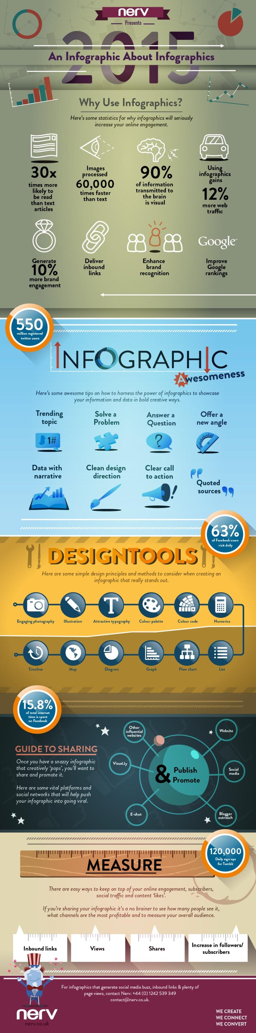 Una infografía sobre las infografías