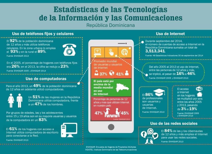 Uso de las TIC y las comunicaciones en la República Dominicana