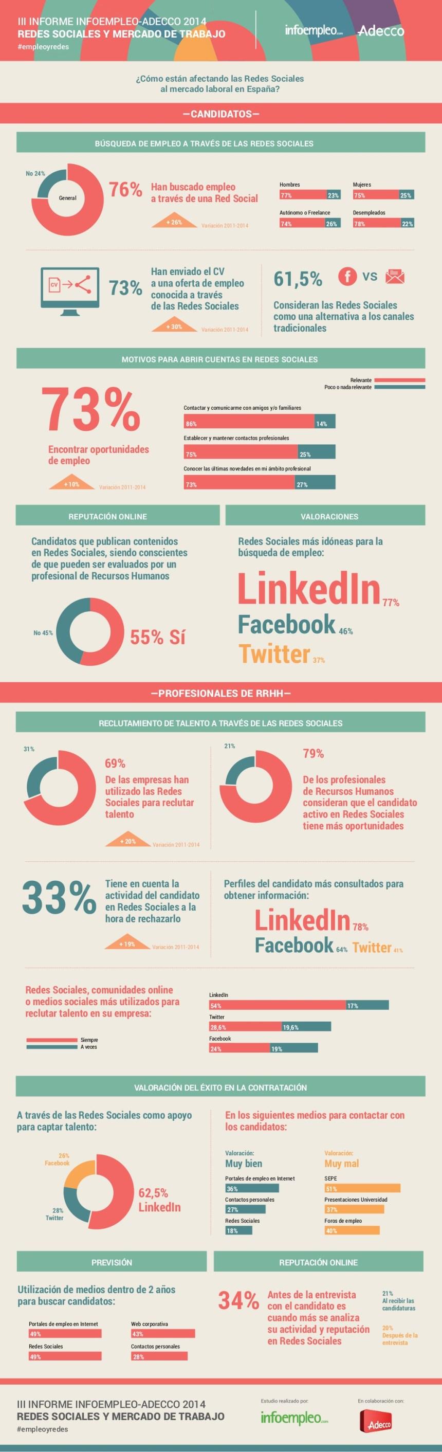 Redes Sociales y Mercado Laboral en España 2014