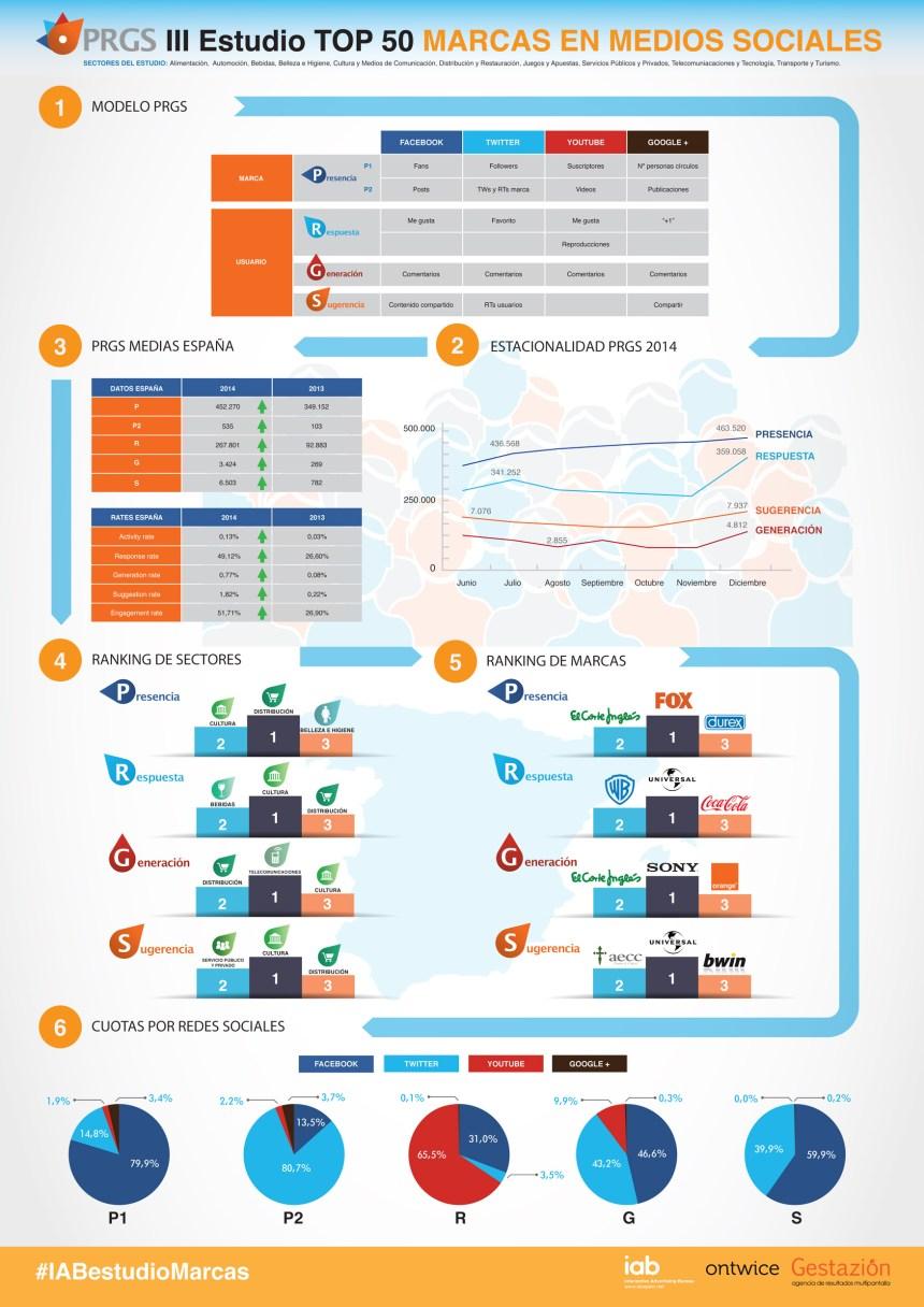 Top 50 marcas en Redes Sociales