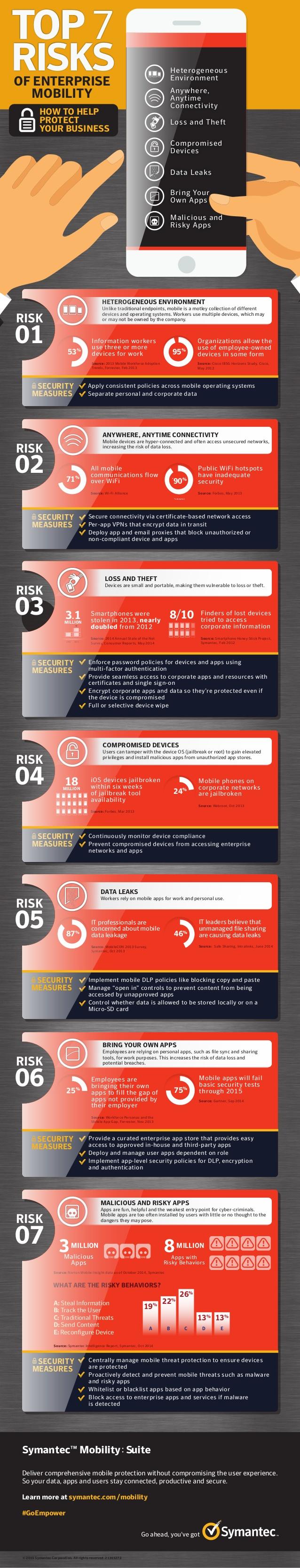Top 7 riesgos sobre movilidad para la empresas
