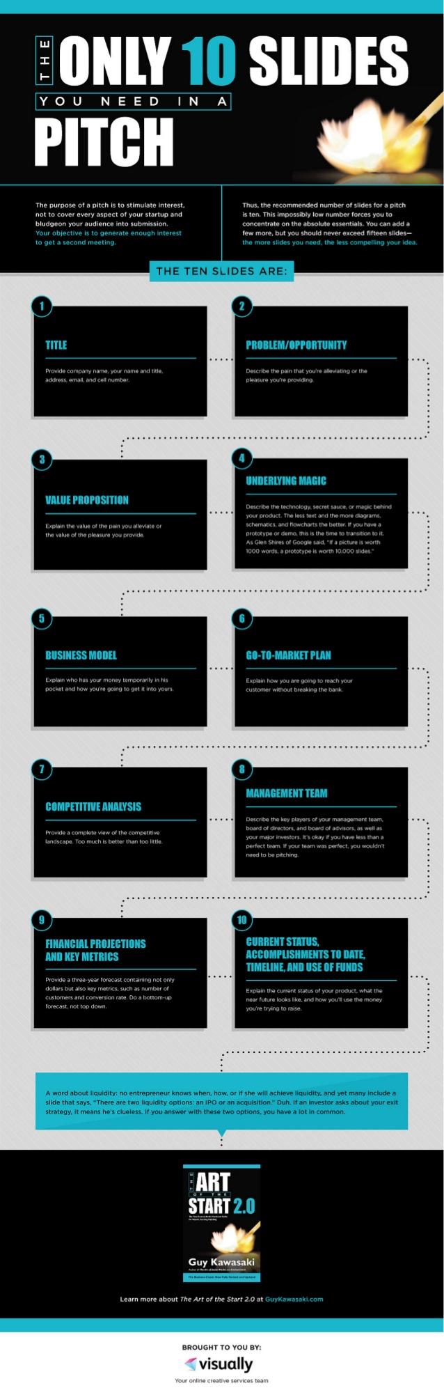 Las 10 dispositivas que necesitas en tu pitch