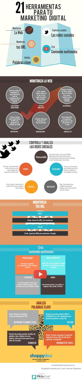 21 herramientas de marketing online
