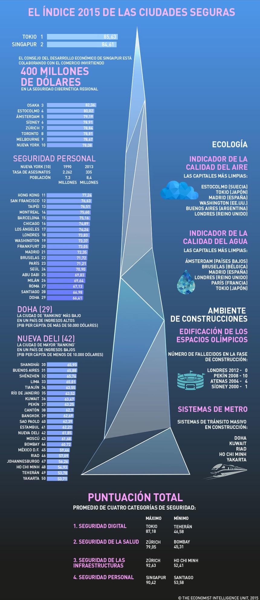 Top 50 ciudades más seguras del Mundo