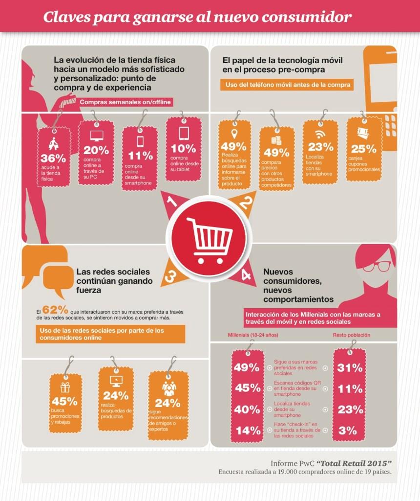 Claves para conquistar al nuevo consumidor