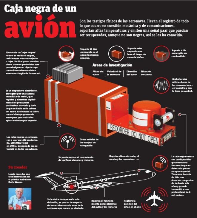 Qué es y cómo funciona la Caja Negra de un avión