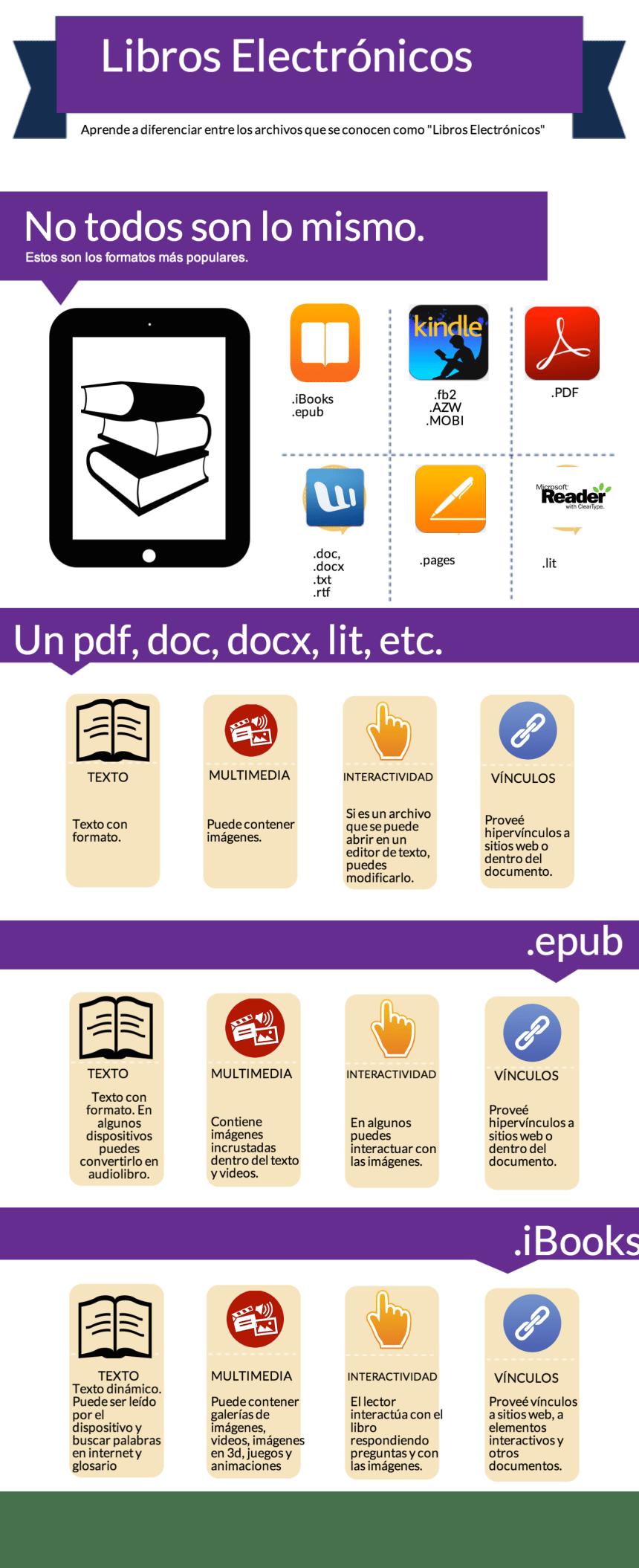 Formatos de libros electrónicos
