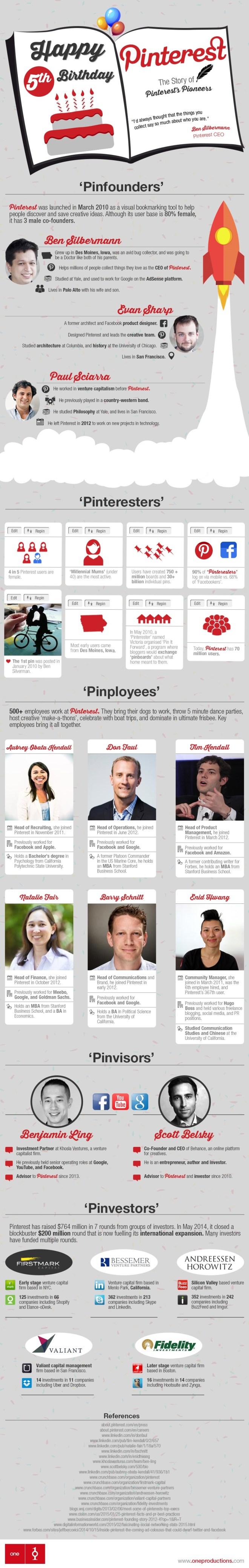 Pinterest: sus 5 primeros años