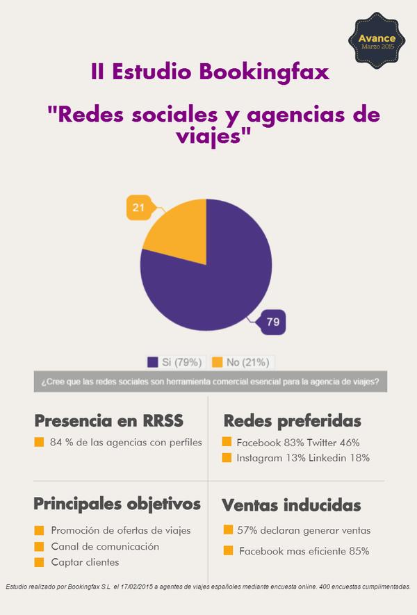 Redes Sociales y agencias de viajes
