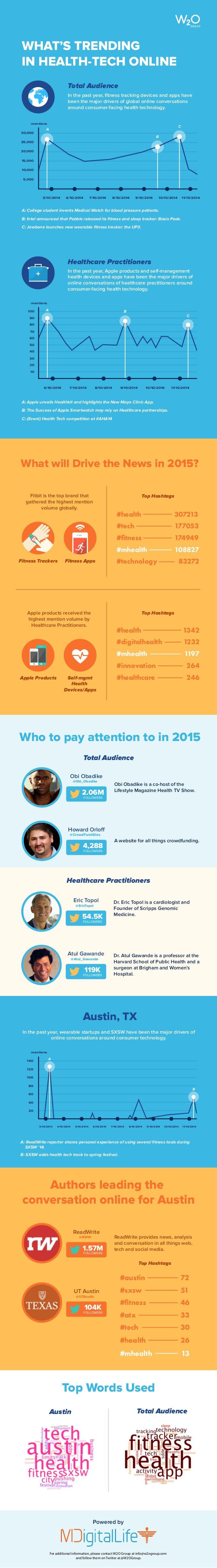 Tendencias online en tecnología para la salud