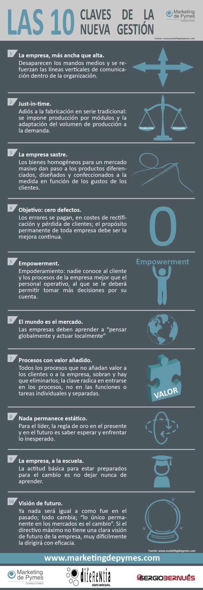 Las 10 claves de la nueva gestión de empresas