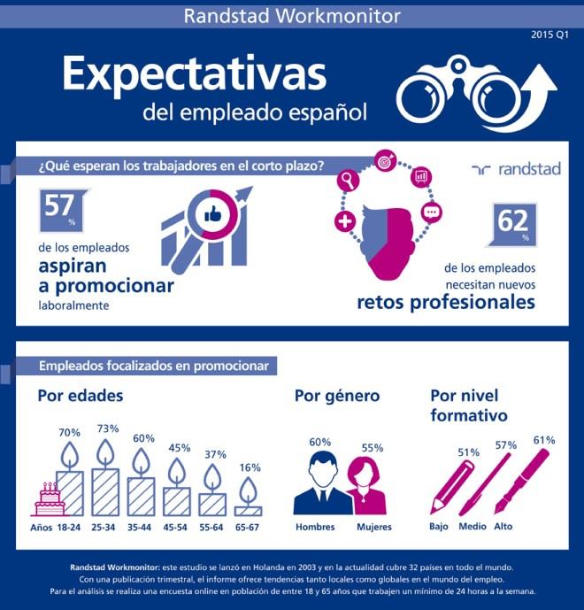 Expectativas del trabajador español
