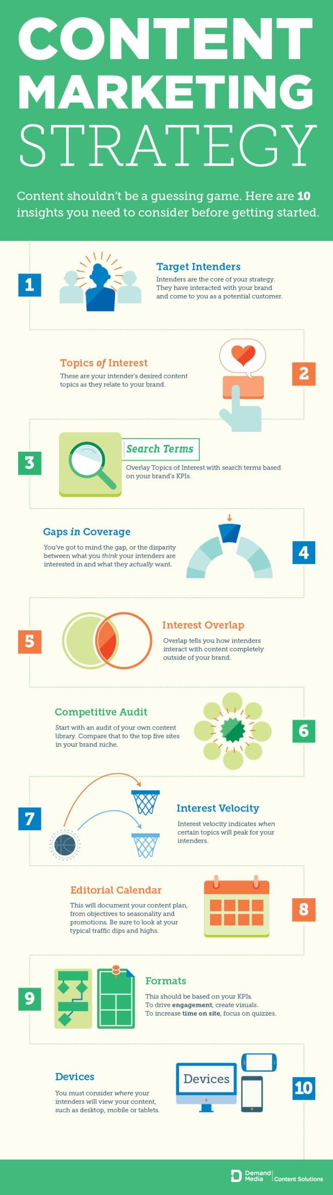 10 pasos para una estrategia de marketing de contenidos