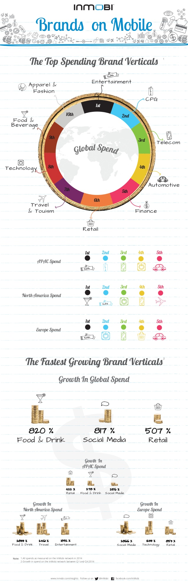 Qué sectores invierten más en marketing móvil