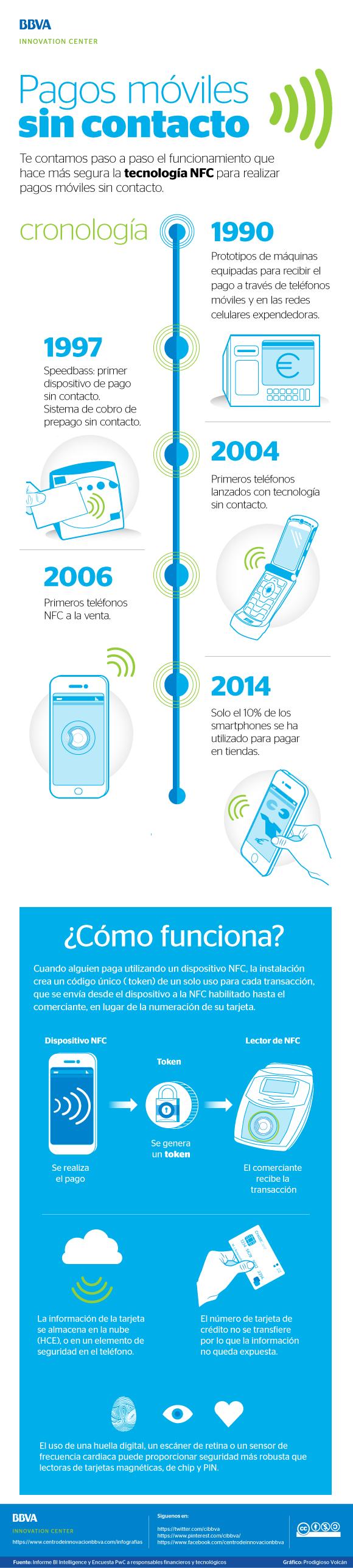 Pagos móviles sin contacto