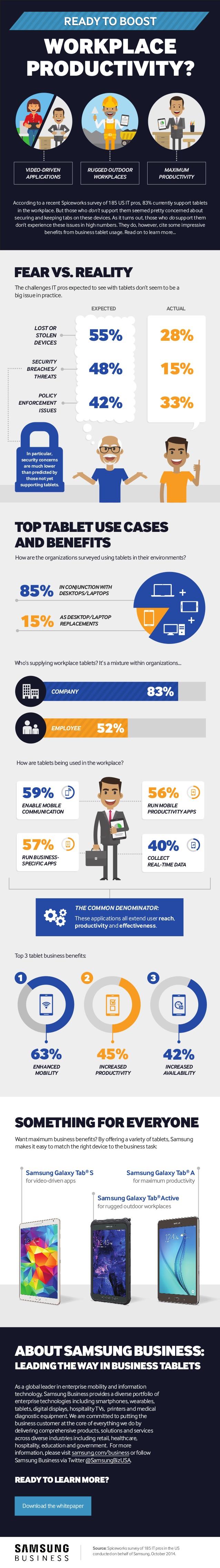 Tabletas y productividad en el trabajo