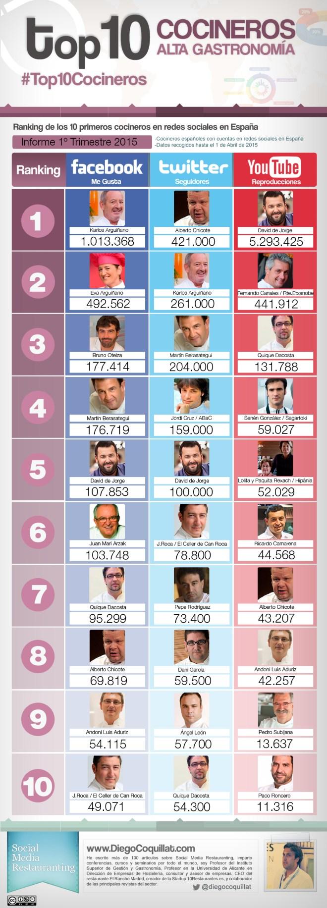 Top 10 cocineros en Redes Sociales (España 1T/2015)