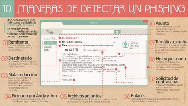10 maneras de detectar un Phishing
