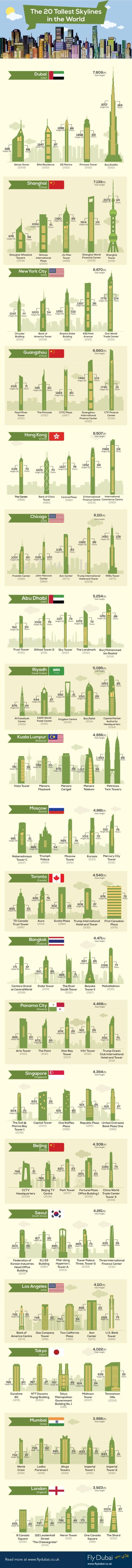 20 ciudades con los Skylines más altos del Mundo