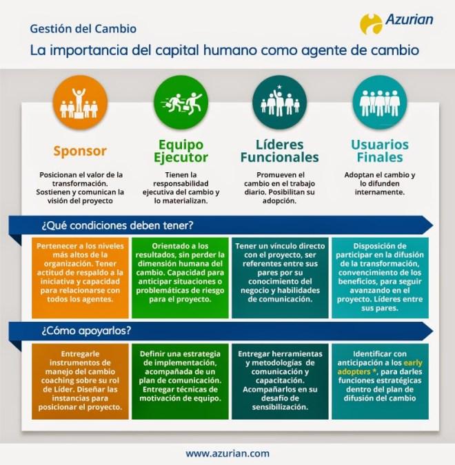 La importancia del capital humano como agente de cambio