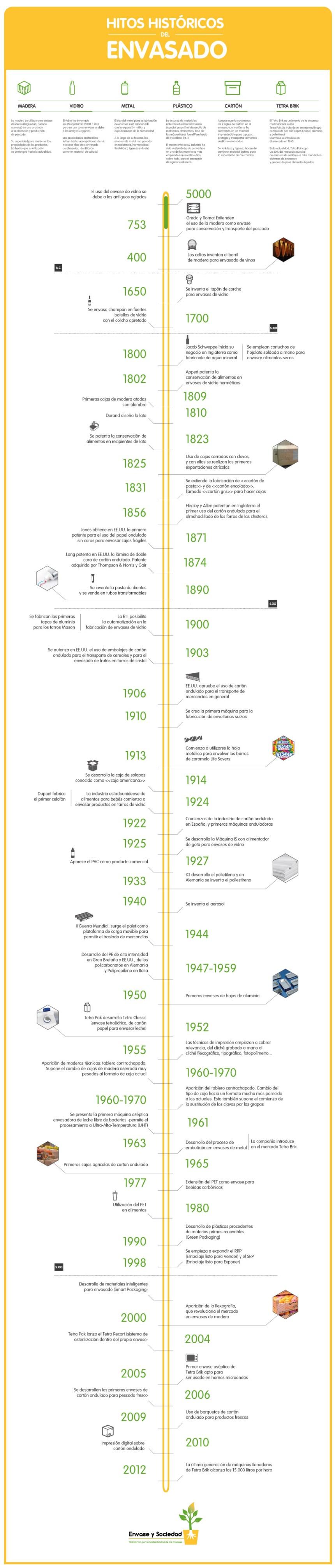 Hitos históricos del envasado