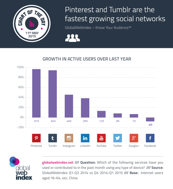 Cuánto crecen los usuarios activos de las Redes Sociales