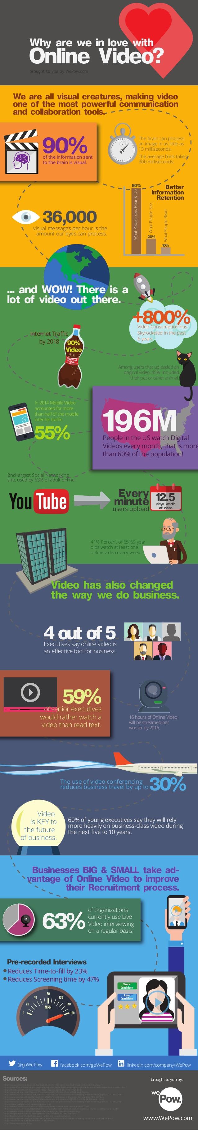 ¿Por qué adoramos el vídeo online?