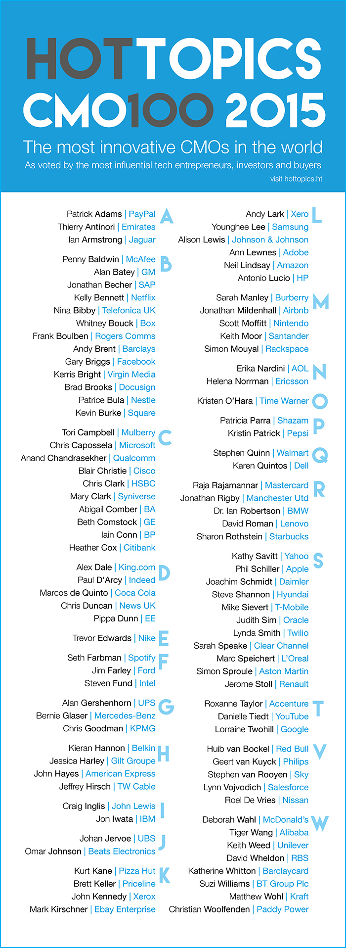 Top 100 responsables de marketing más innovadores 2015