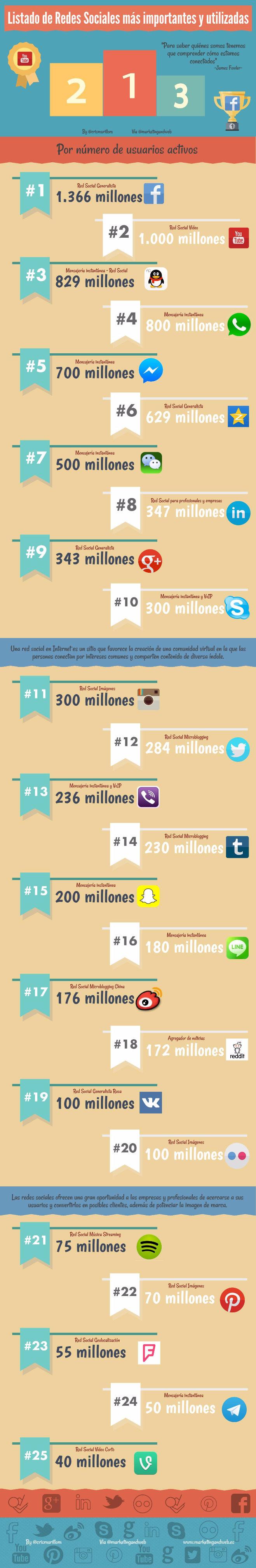 25 Redes Sociales más importantes (por nº de usuarios activos)