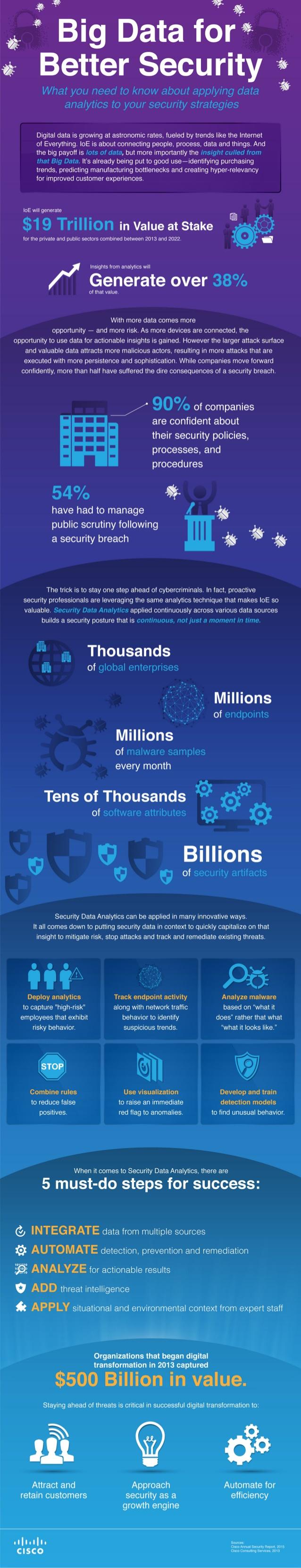 Big Data para una mejor seguridad