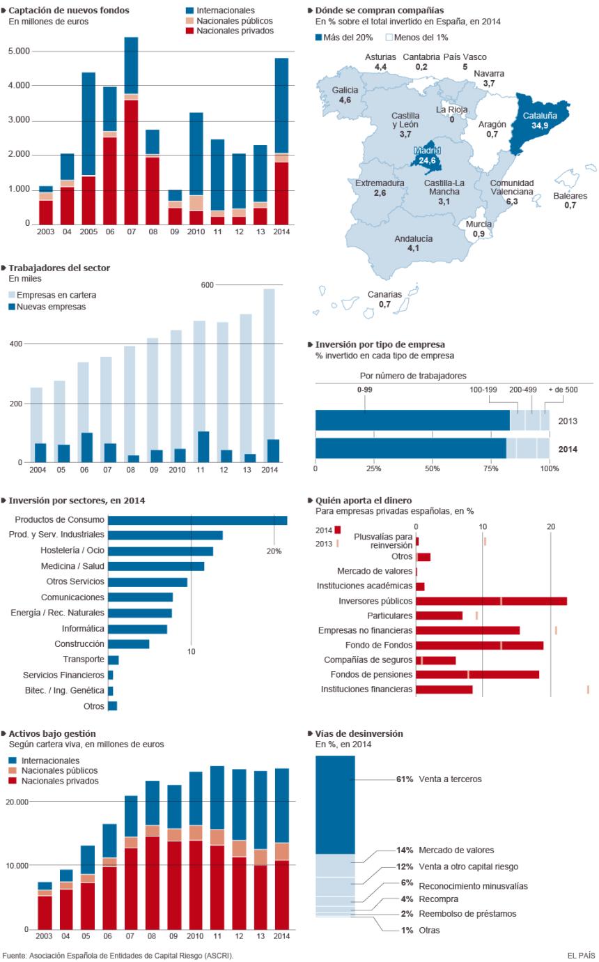 La industria del capital riesgo en España