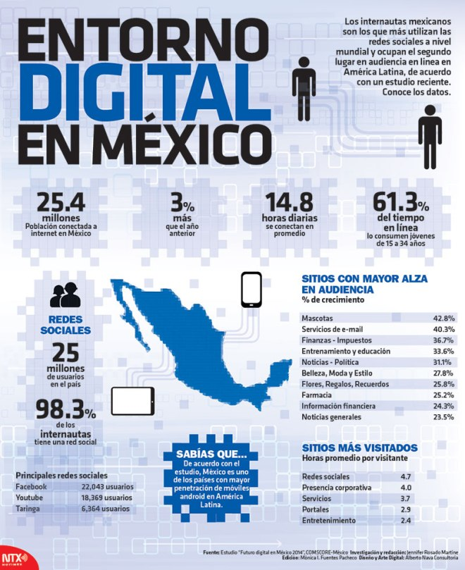 Entorno digital en México