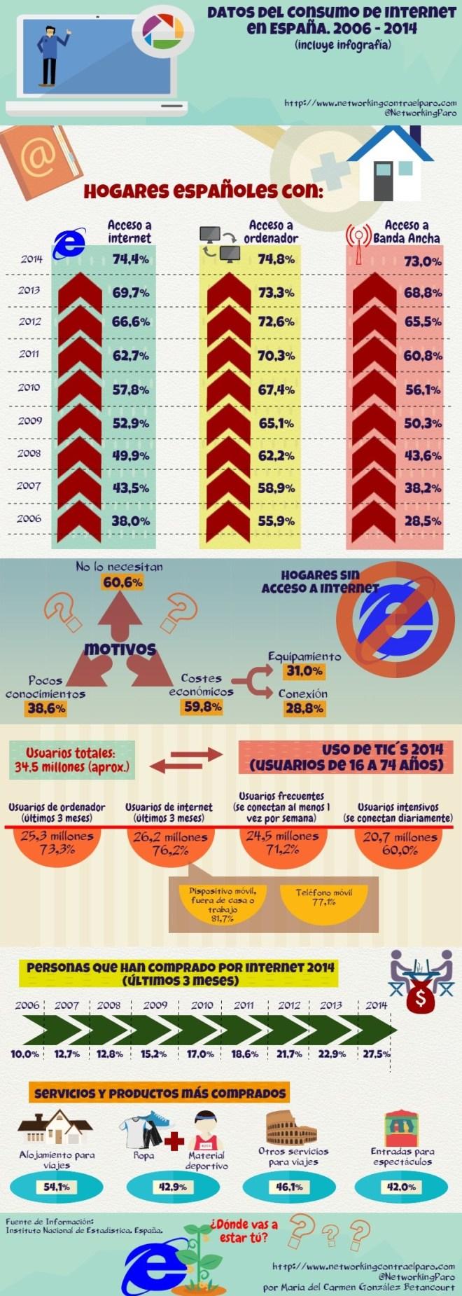 Hábitos de Consumo de Internet en España 2006 – 2014