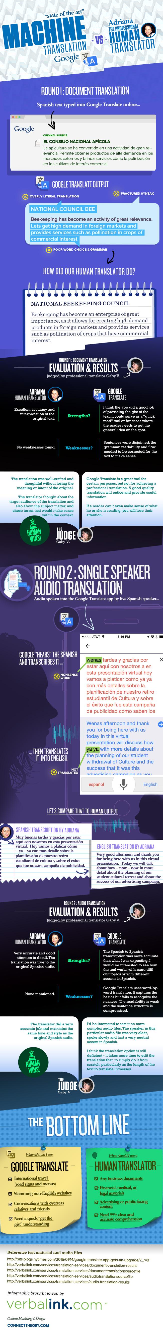 Traductor de Google vs Traductor humano