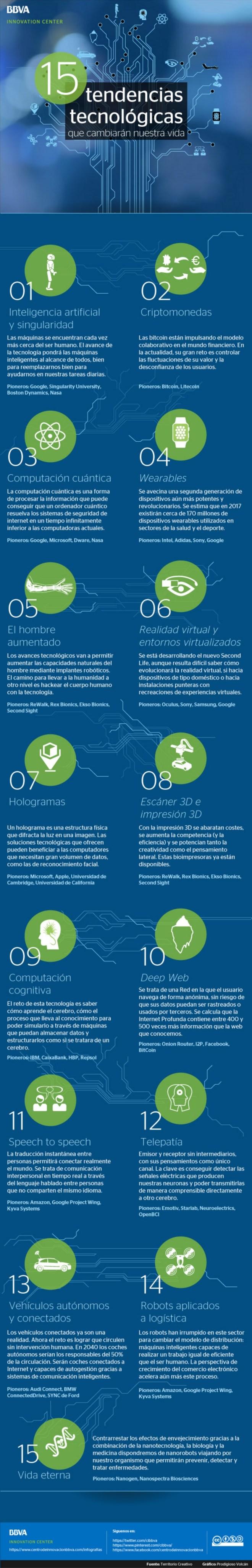 15 tendencias tecnológicas que cambiarán nuestras vidas