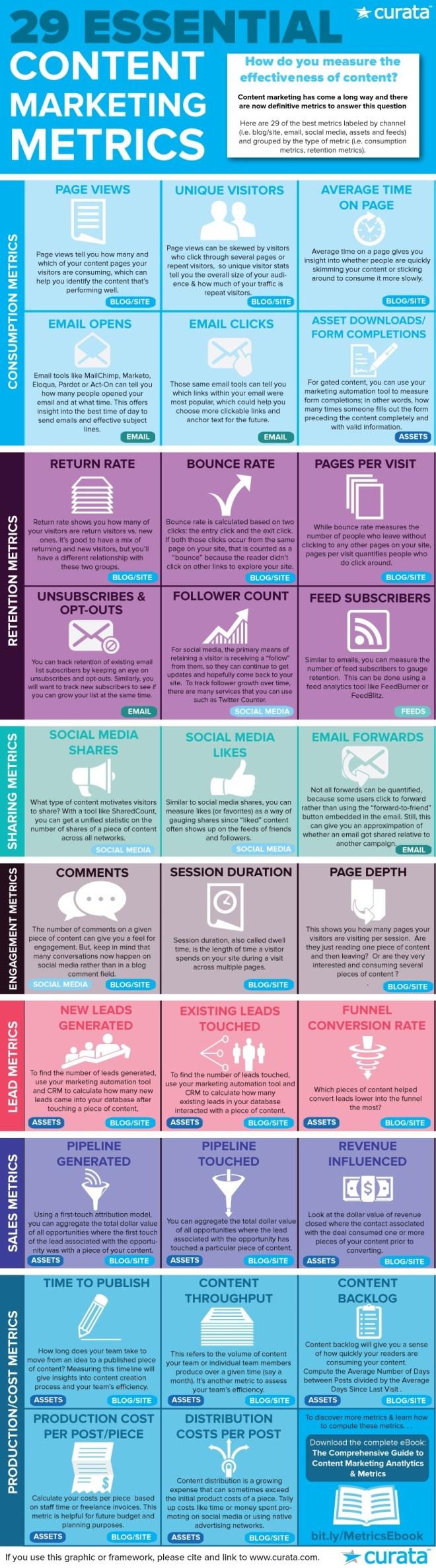 29 métricas para marketing de contenidos