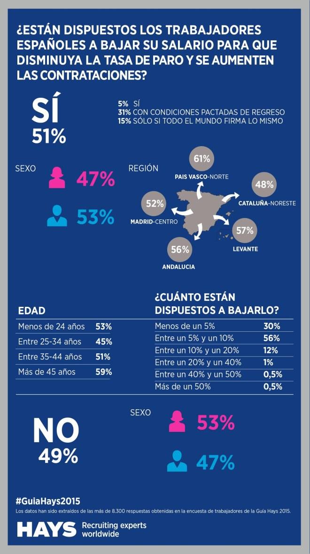 ¿Te bajarías el salario para que descienda el desempleo? (España)